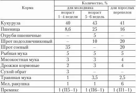 Таблица кормления перепелов
