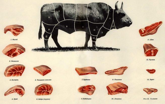 Части говядины