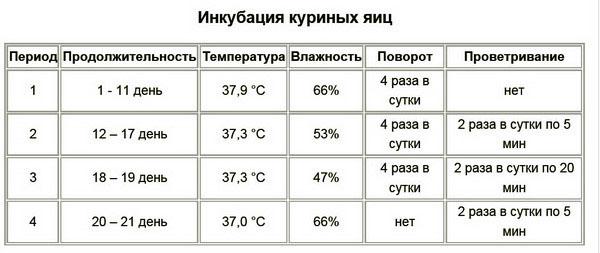 Таблица условий для инкубатора